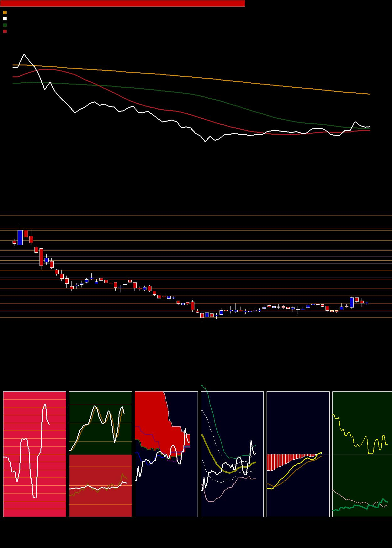 chart JUSTDIAL