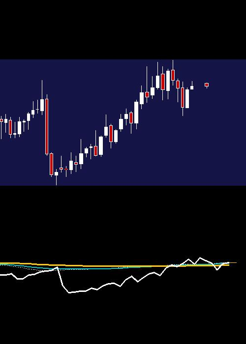monthly ABFRL chart