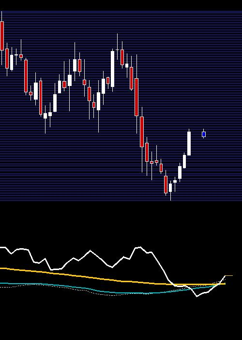 weekly CANFINHOME chart