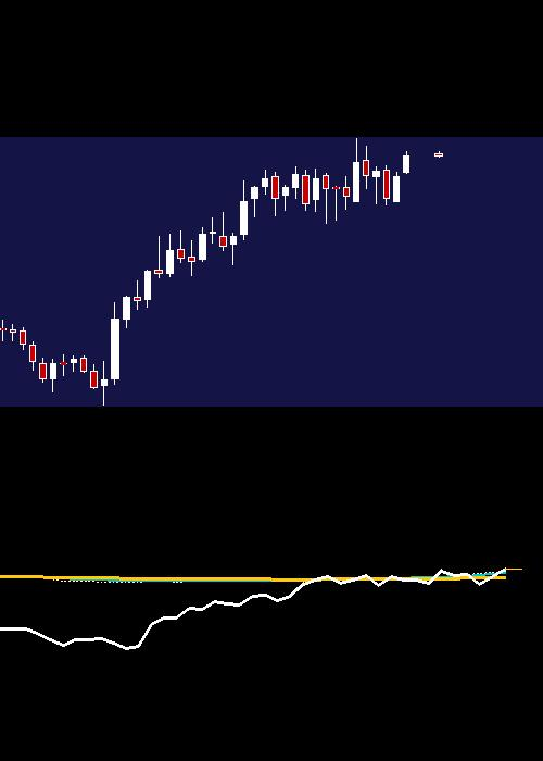 monthly CIPLA chart