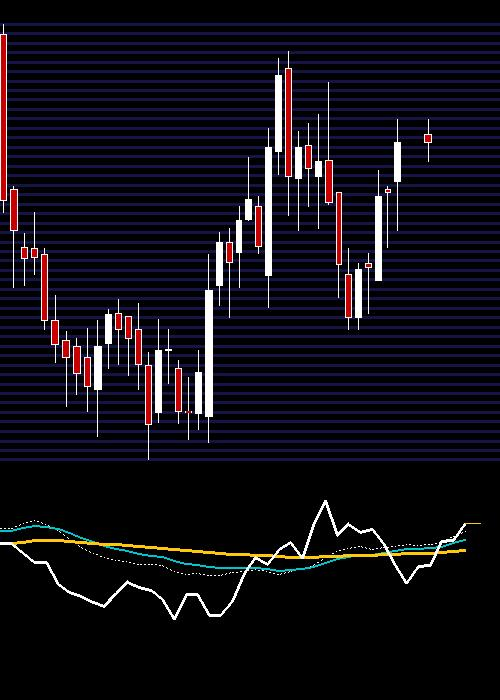 weekly COLPAL chart