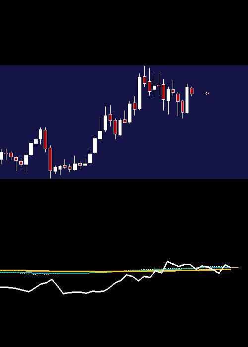 monthly DLF chart
