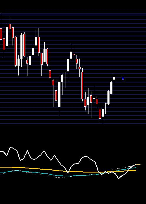 weekly DLF chart