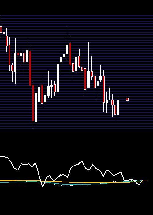 monthly EXIDEIND chart