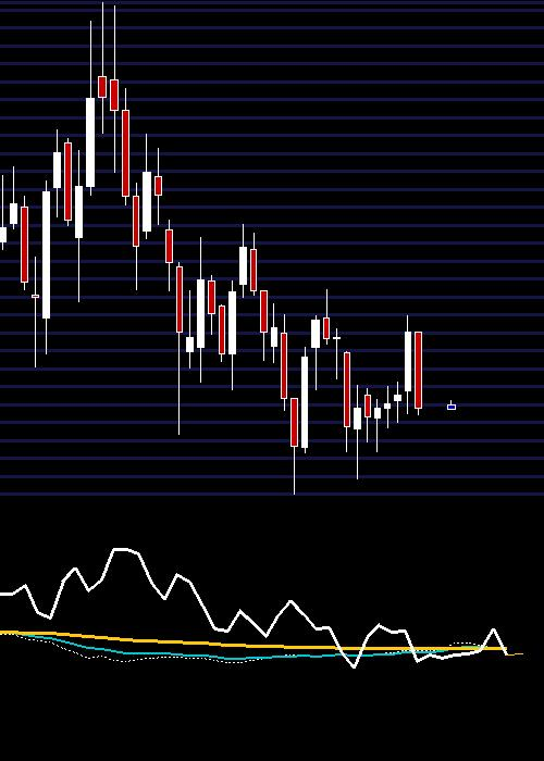 weekly GMRINFRA chart