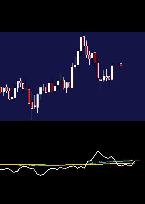monthly GODREJCP chart