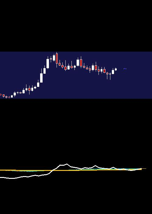 monthly GRANULES chart