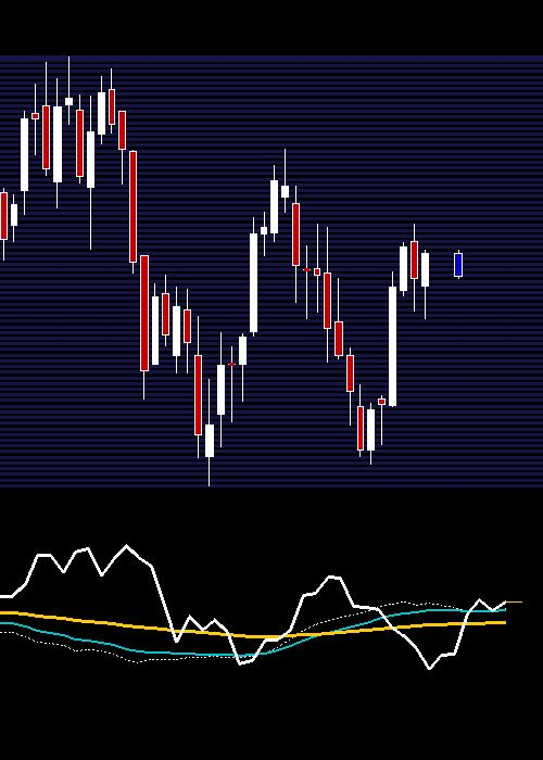 weekly HAVELLS chart