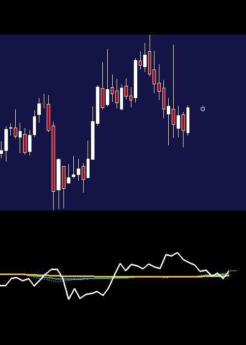 monthly HDFC chart