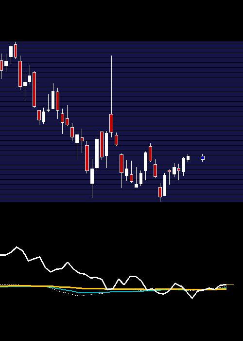 weekly HDFC chart
