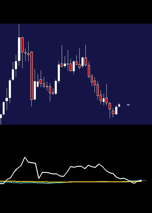 monthly HDFCAMC chart