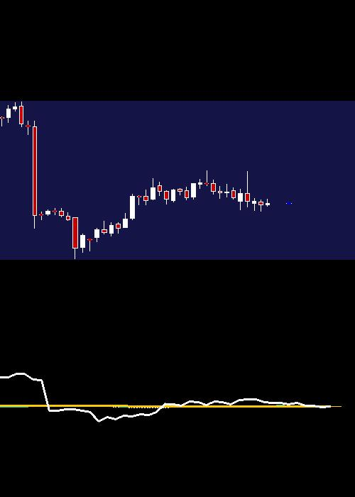 monthly HDFCBANK chart