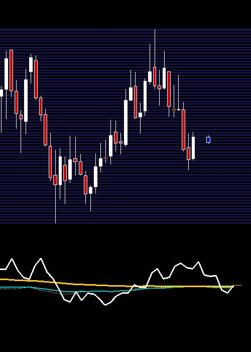 monthly HINDPETRO chart