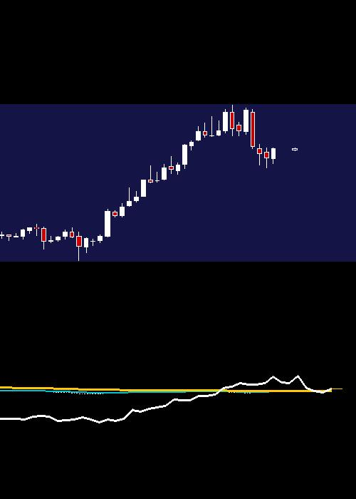 monthly INFY chart