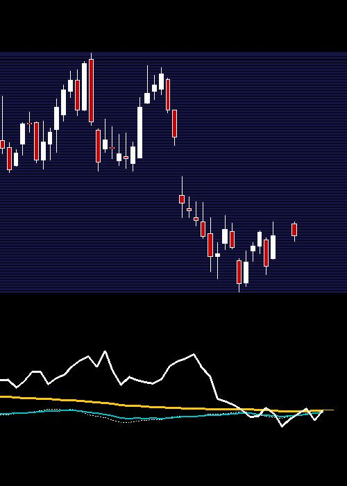 weekly INFY chart