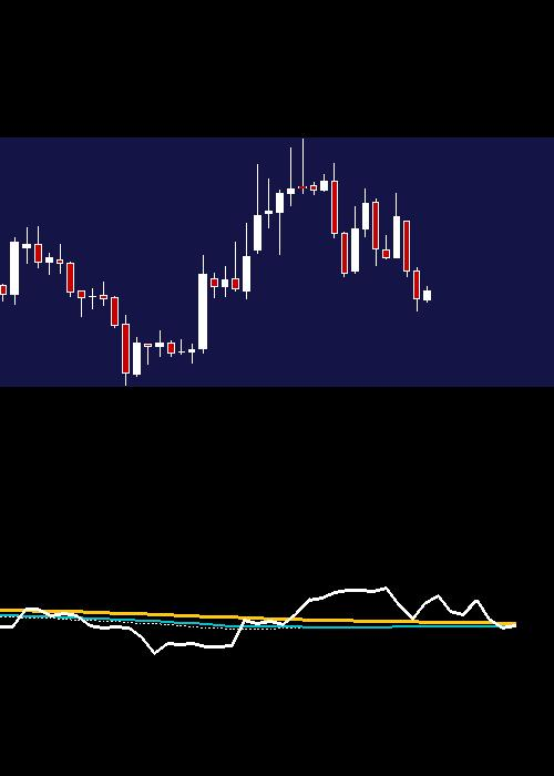 monthly JUSTDIAL chart