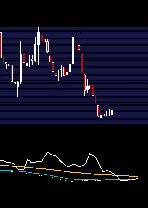 weekly JUSTDIAL chart