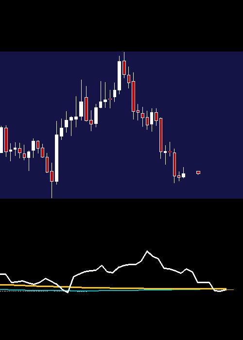 monthly LUPIN chart