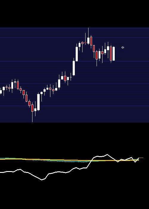 monthly MARICO chart