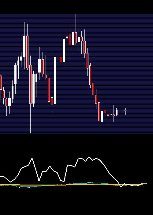 monthly MGL chart