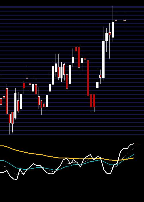 OFSS chart