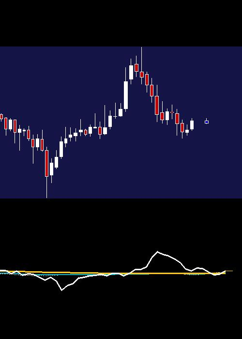 monthly OFSS chart