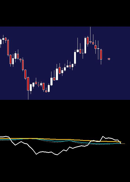 monthly ONGC chart