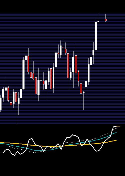 weekly PAGEIND chart