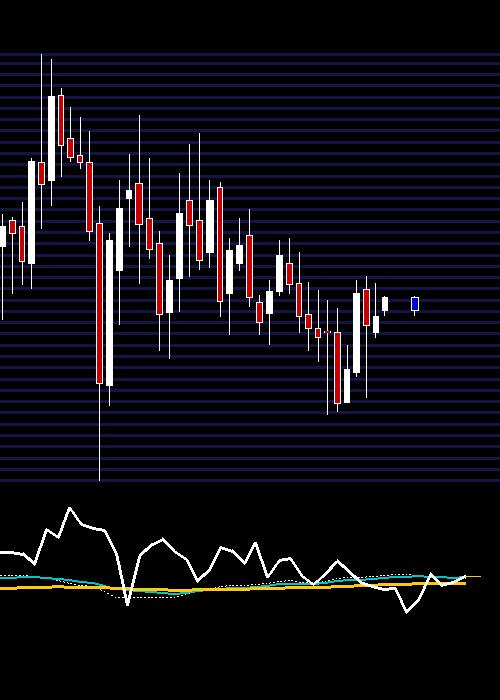 monthly PETRONET chart