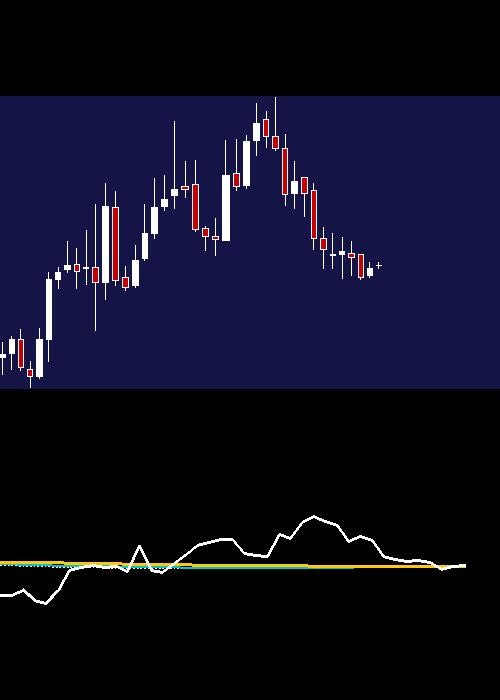monthly PFIZER chart
