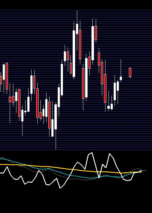 weekly RELIANCE chart