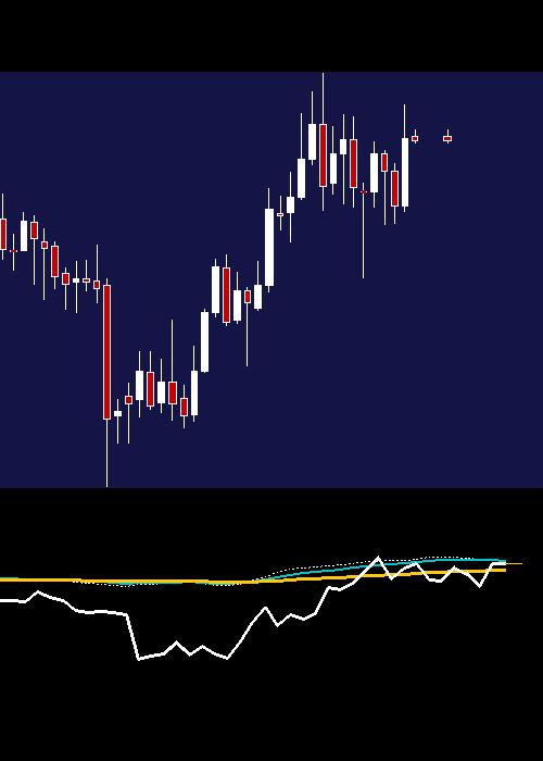 monthly UBL chart