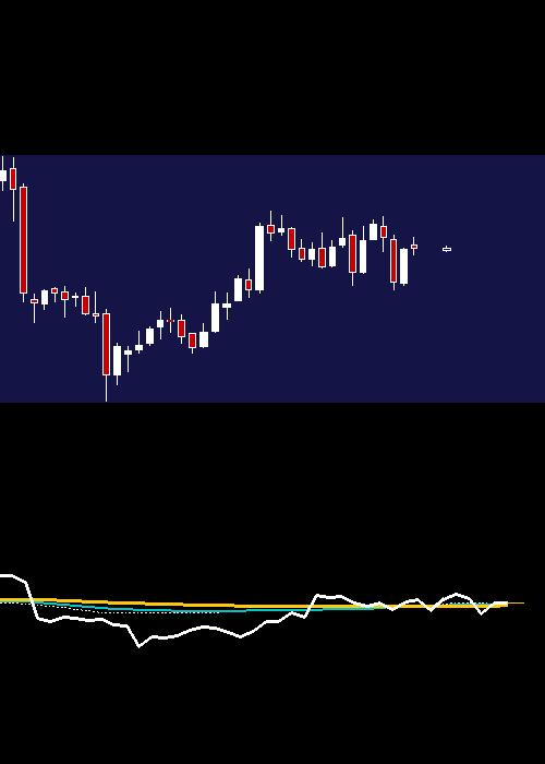 monthly UPL chart