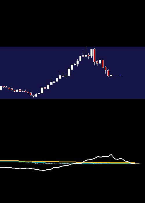 monthly WIPRO chart