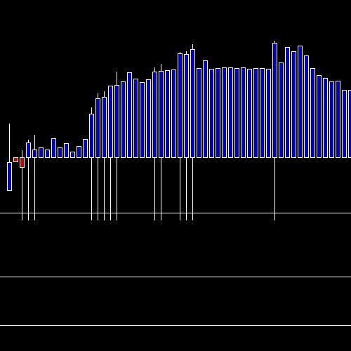 Intraday APOLLOTYRE chart