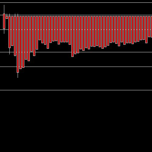 Intraday ASTRAL chart