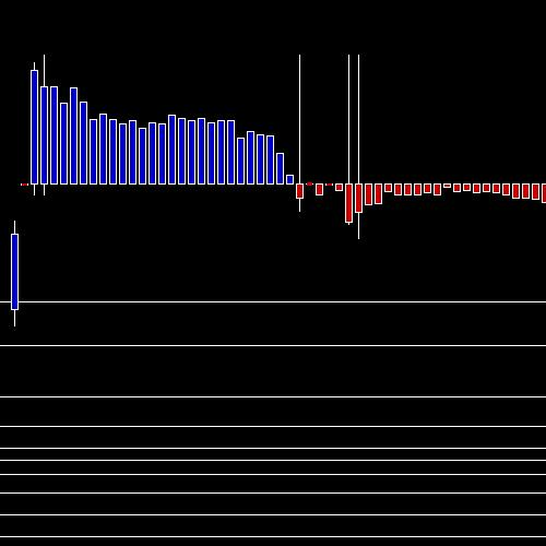 Intraday CANFINHOME chart