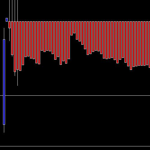 Intraday COLPAL chart