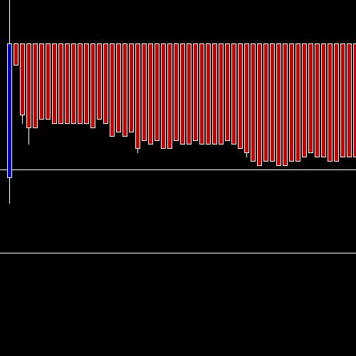 Intraday GMRINFRA chart