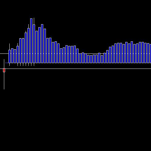 Intraday INDUSTOWER chart