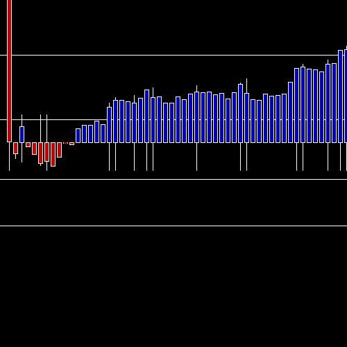 Intraday INFY chart