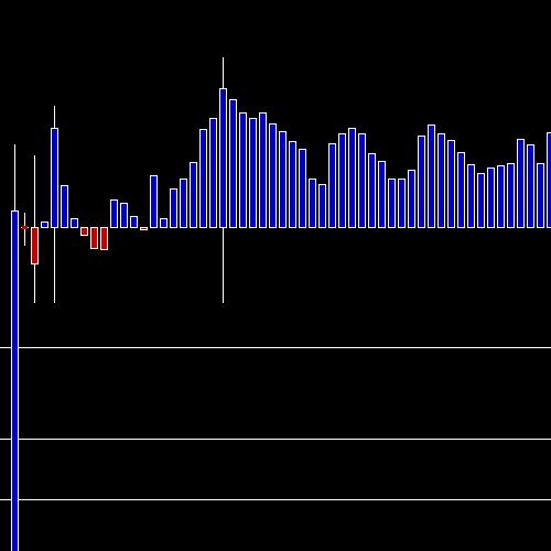 Intraday LUPIN chart