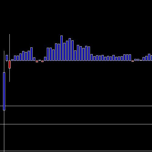 Intraday MPHASIS chart