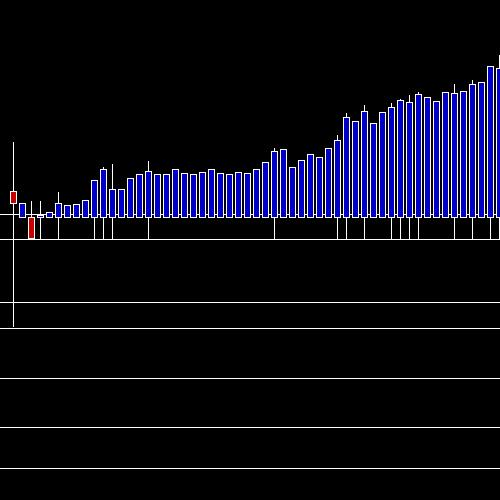 Intraday OFSS chart
