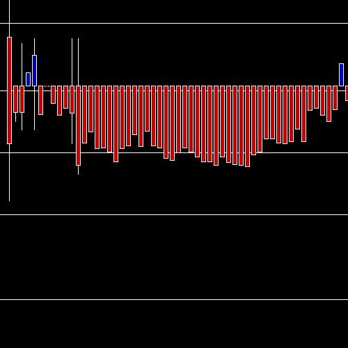 Intraday POLYCAB chart