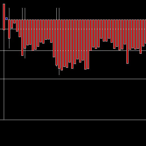 Intraday TRENT chart