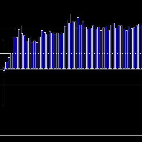 Intraday VEDL chart