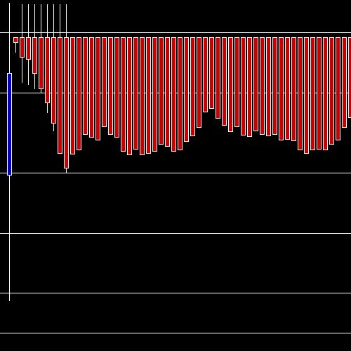 Intraday WIPRO chart